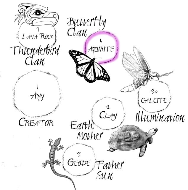 Butterfly Clan Stone Location on The Native American Medicine Wheel